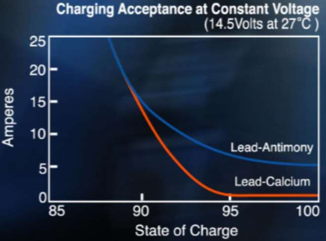 عکس نمودار گراف سطح شارژ باتری دلکور زمانی که کامل شارژ است